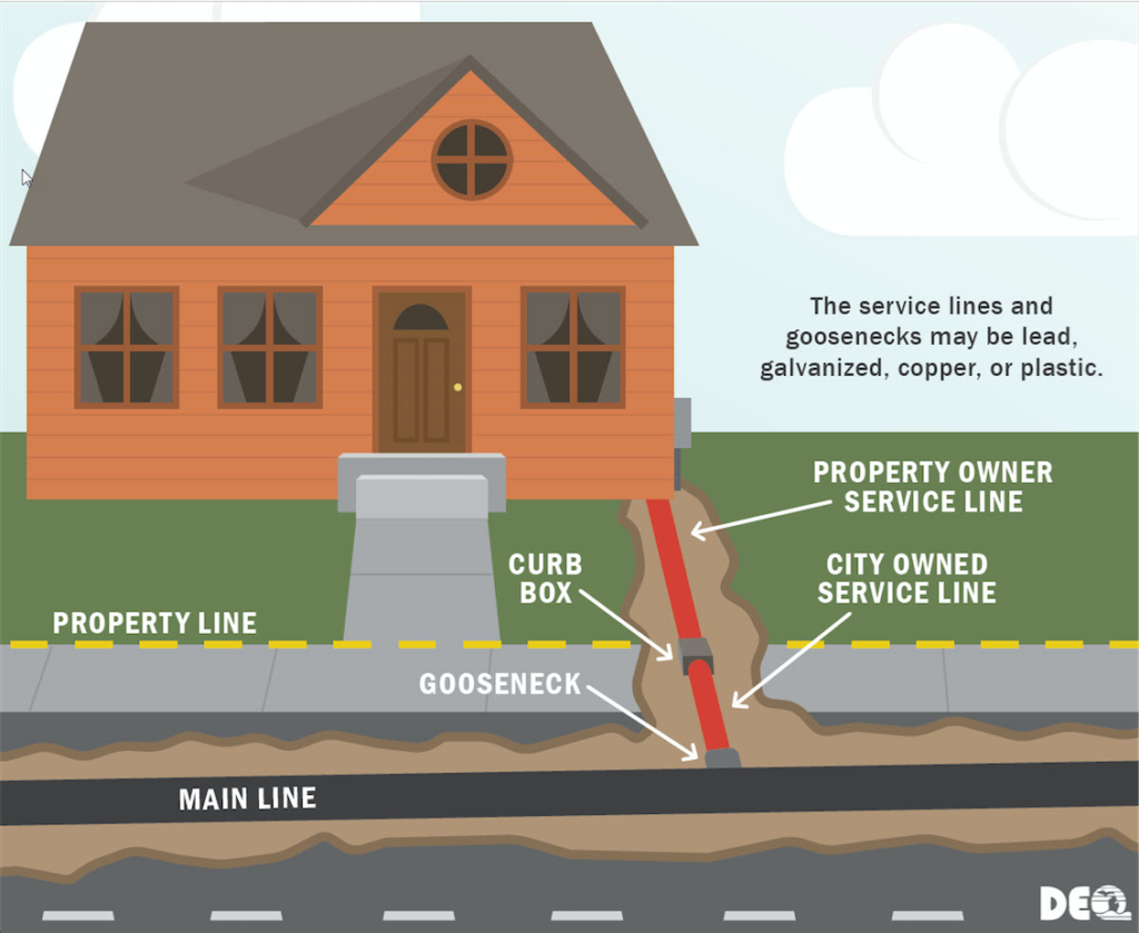 Illustration showing where service lines extend to homes. Image credit: Michigan Department of Environmental Quality