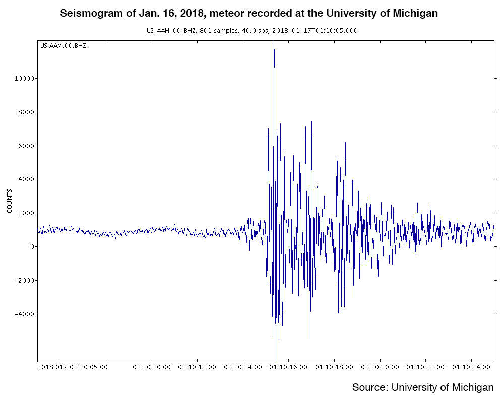 Seismogram of January 16, 2018 meteor recorded at the University of Michigan