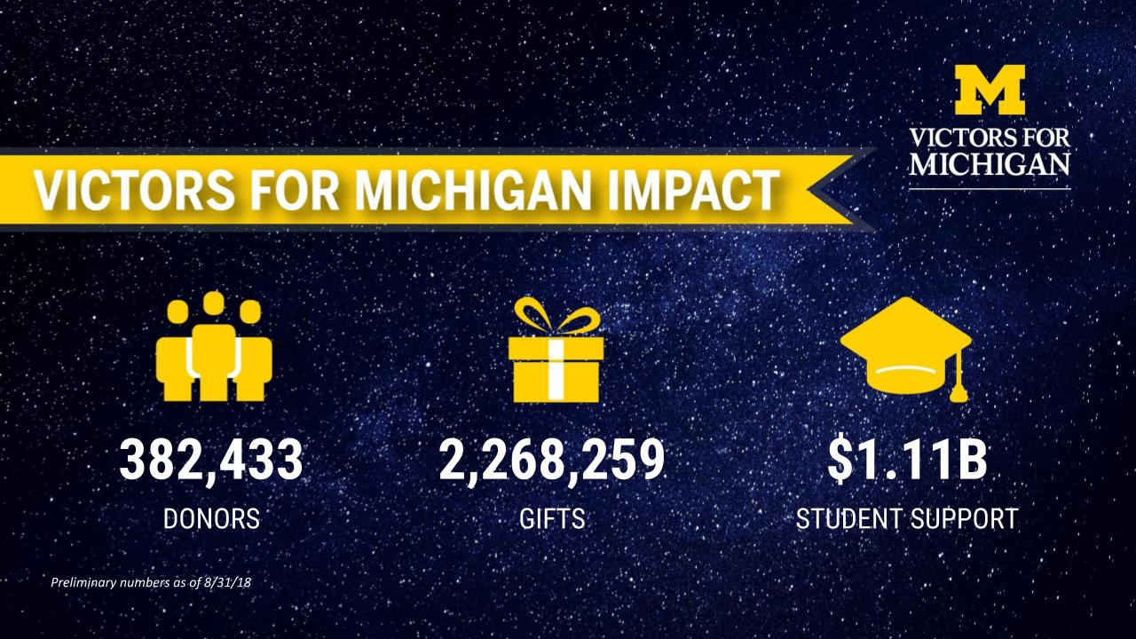 Victors for Michigan impact: 382,433 donors; 2,268,259 gifts; $1.11B student support
