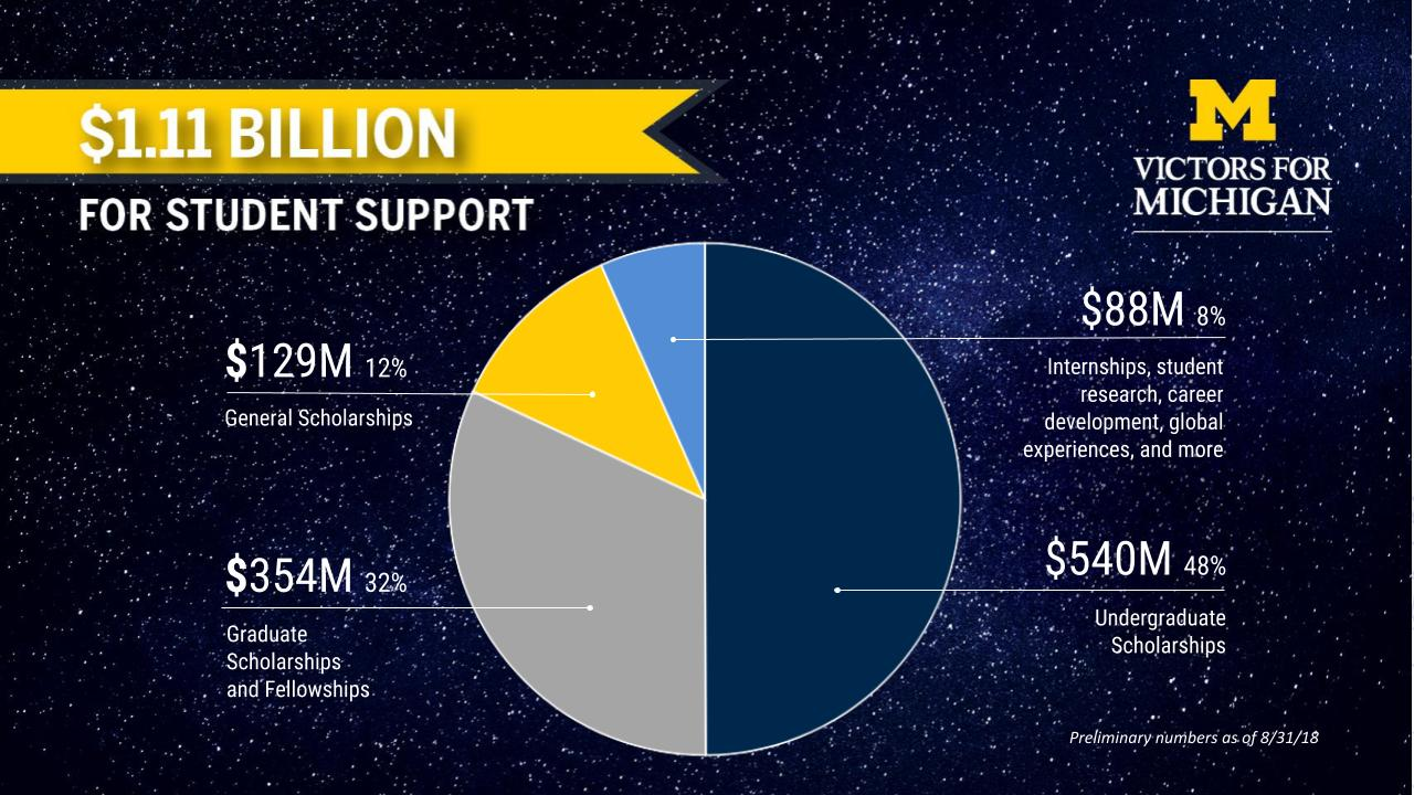$1.1 billion for student support (as of 8/31/2018) pie chart showing distribution among general, graduate, and undergraduate scholarships and internships