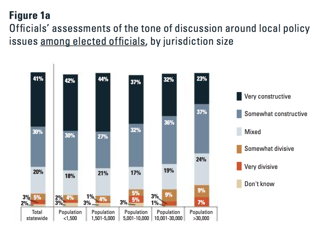 Graph showing the tone of discussion among elected officials. Image credit: Center for Local, State, and Urban Policy