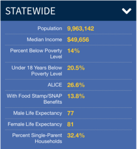 Table showing statistics of the statewide Michigan poverty levels. Image credit: U-M Poverty Solutions