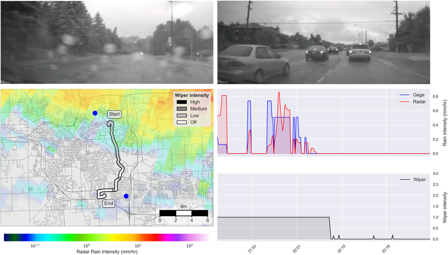 Analysis of a single vehicle trip occurring from 21:46–22:26 on August 11, 2014. The top two panels show video footage during the rainy (left) and dry (right) segments of the trip. The bottom left panel shows a map of the vehicle's trip, with the wiper intensity indicated by color. A radar overlay shows the average rainfall intensity over the 40-minute time period. Blue circles represent the gages nearest to the vehicle path. The two bottom right panels show the precipitation intensity as estimated by radar and gage measurements (center), and the 1-minute average wiper intensity (bottom). Image courtesy: Scientific Reports