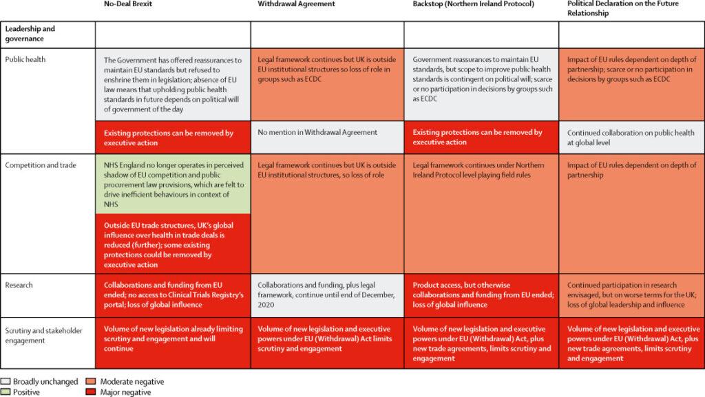 Figure: Impact of four different Brexit scenarios