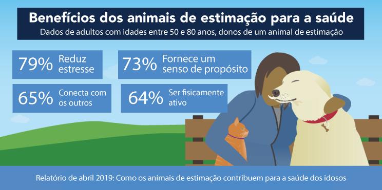 Benefícios dos animais de estimação para a saúde