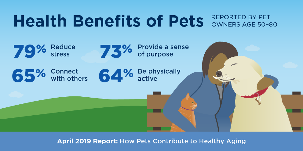 Health benefits of Pets. Image courtesy: Michigan Medicine
