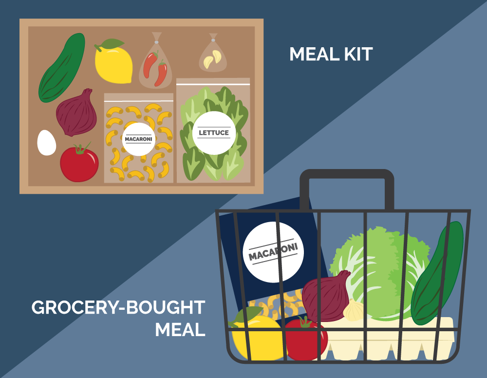 Illustrations of a meal kit and a basket filled with groceries. Illustration credit: Kaitlyn Beukema