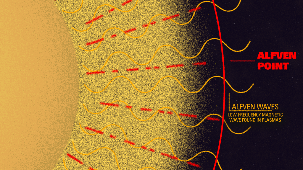 Graphic depicting Alfven waves from the sun.
