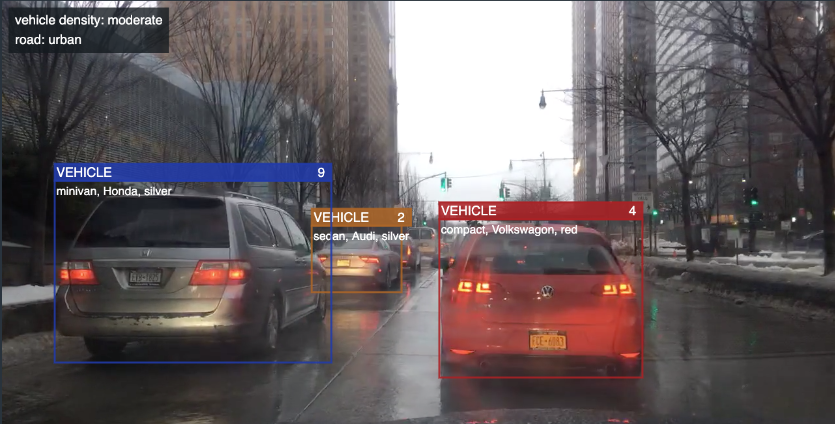 This screenshot shows a frame of a video in Scoop, Voxel 51's tool for organizing videos by their content. Vehicles, signs and pedestrians are labeled and tracked through the clip. Voxel51's platform performs AI video processing that identifies objects and actions in video. Image credit: Voxel51This screenshot shows a frame of a video in Scoop, Voxel 51's tool for organizing videos by their content. The vehicles are recognized by type, make and color. Voxel51's platform performs AI video processing that identifies objects and actions in video. Image credit: Voxel51