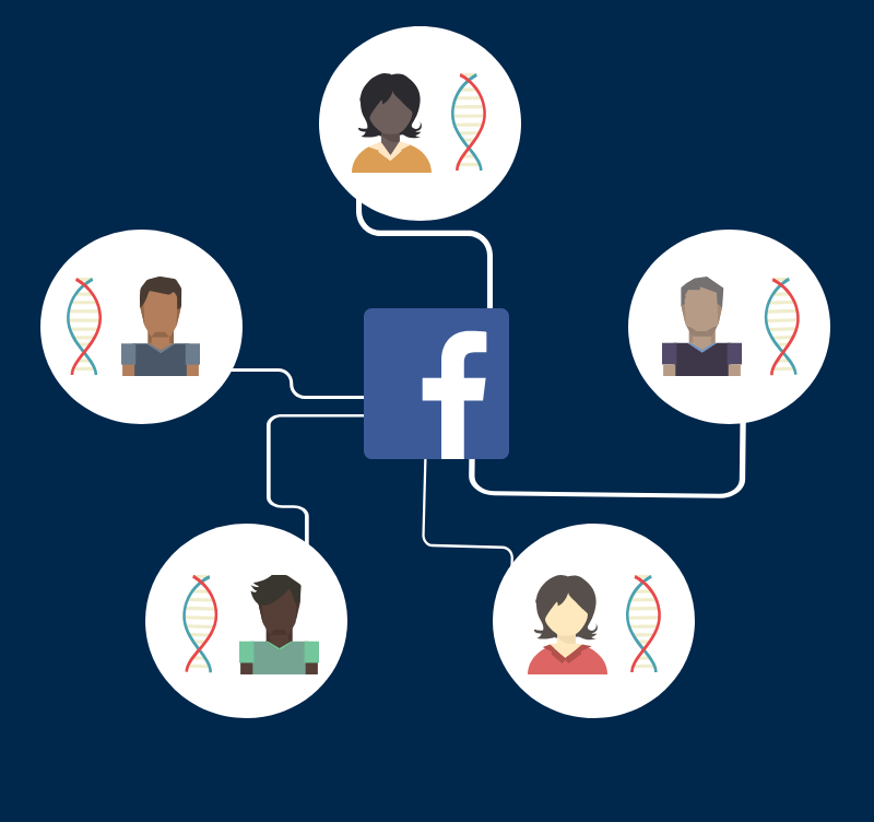 Graphic of a network of people joined by Facebook