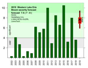 Lake Erie harmful algal bloom forecasts since 2002. Image credit: NOAA