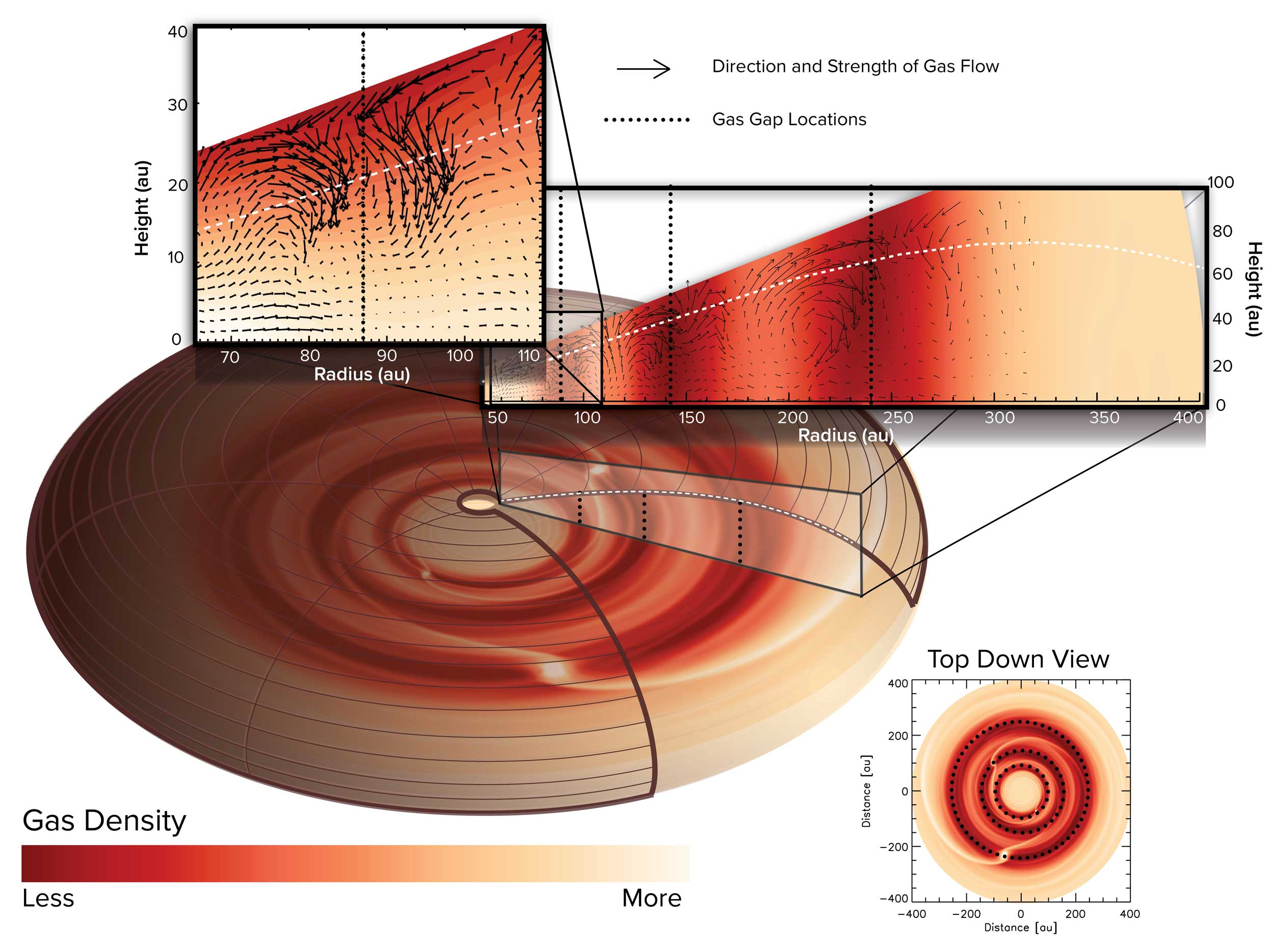 A computer simulation showed that the patterns of gas flows are unique and are most likely caused by planets in three locations in the disk. Planets in orbit around the star push the gas and dust aside, opening gaps. The gas above the gaps collapses into it like a waterfall, causing a rotational flow of gas in the disk. Image credit: ALMA (ESO/NAOJ/NRAO), J. Bae; NRAO/AUI/NSF, S. Dagnello