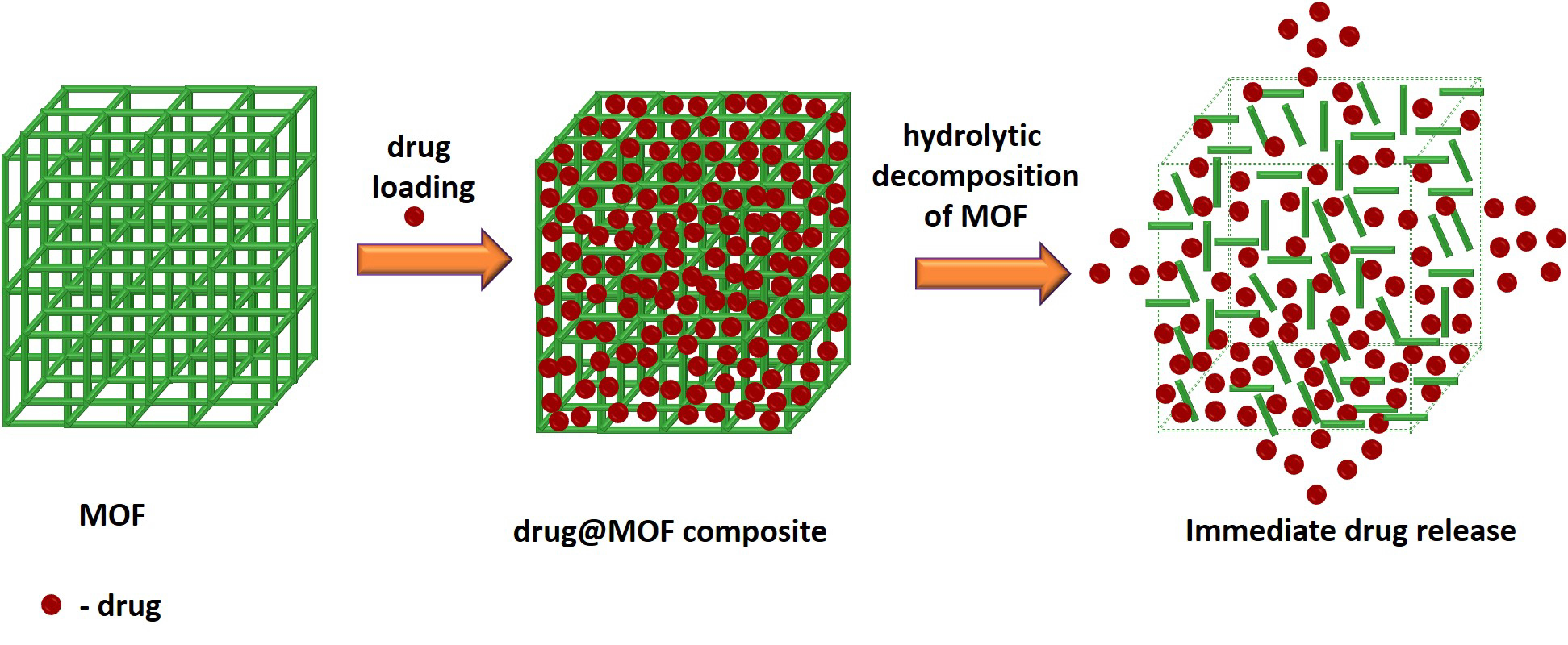 Pictured is a schematic representation of a drug encapsulated into the MOF, followed by the immediate release of the drug from its composite. Image courtesy Adam Matzger and Suresh Kuruthu