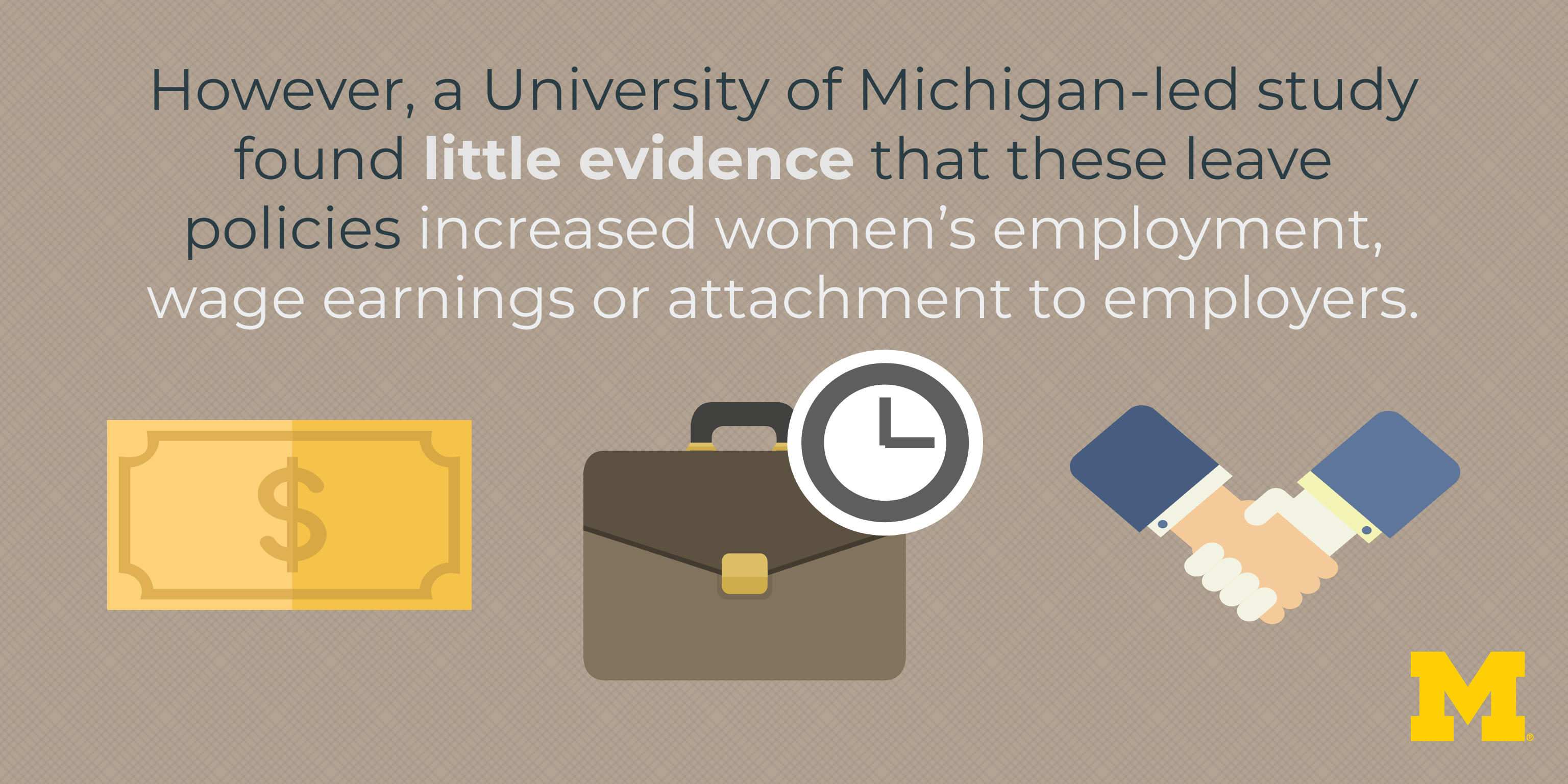 However, a University of Michigan-led study found little evidence that these leave policies increased women's employment, wage earnings or attachment to employers.