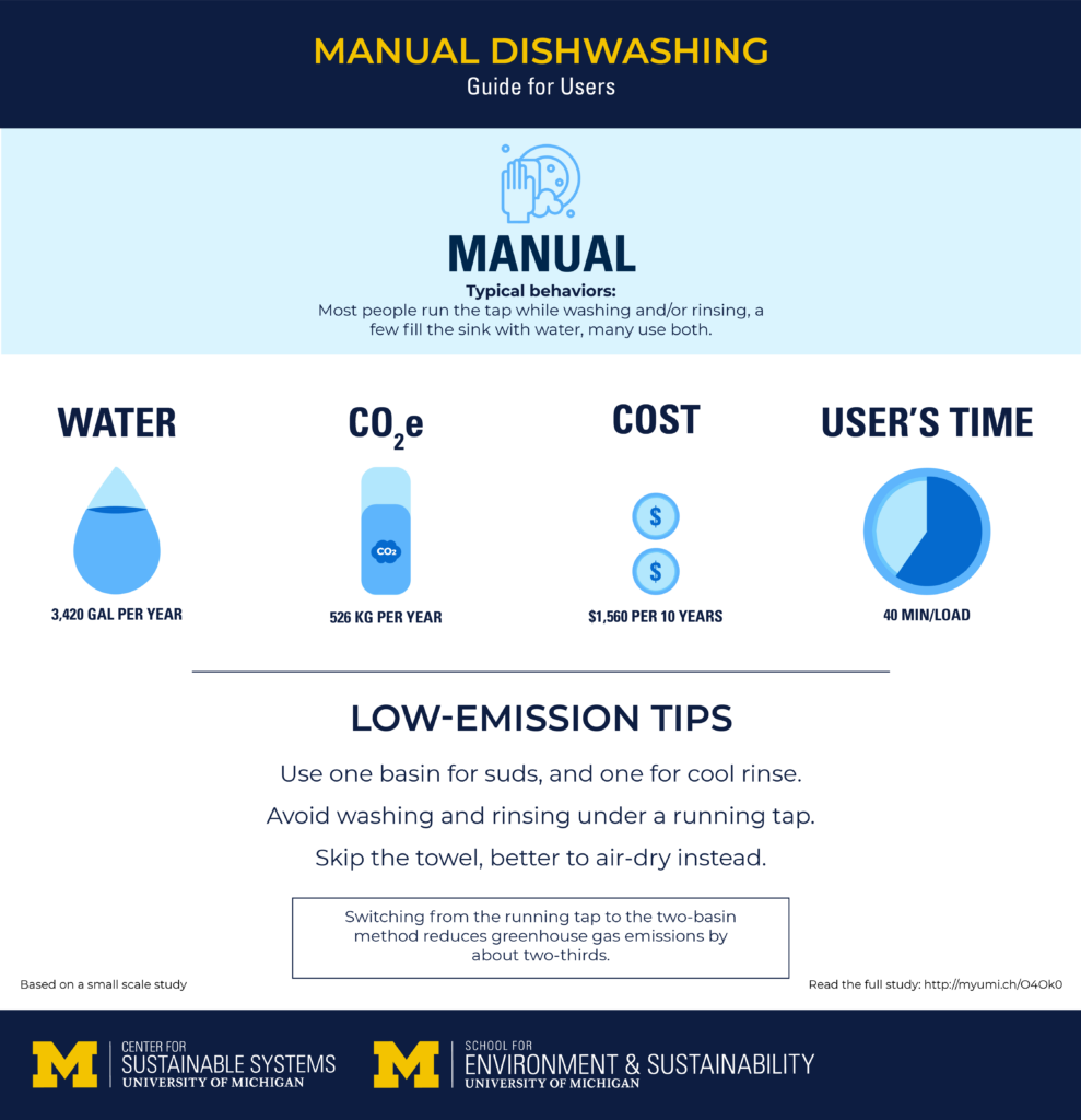Typical behaviors and low-emission tips for machine dishwashing. Credit: Center for Sustainable Systems at SEAS