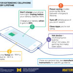 Tips for extending lithium-ion battery lifetime in cellphones. Image credit: Center for Sustainable Systems at U-M School for Environment and Sustainability.