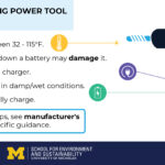 Tips for extending lithium-ion battery lifetime in power tools. Image credit: Center for Sustainable Systems at U-M School for Environment and Sustainability.