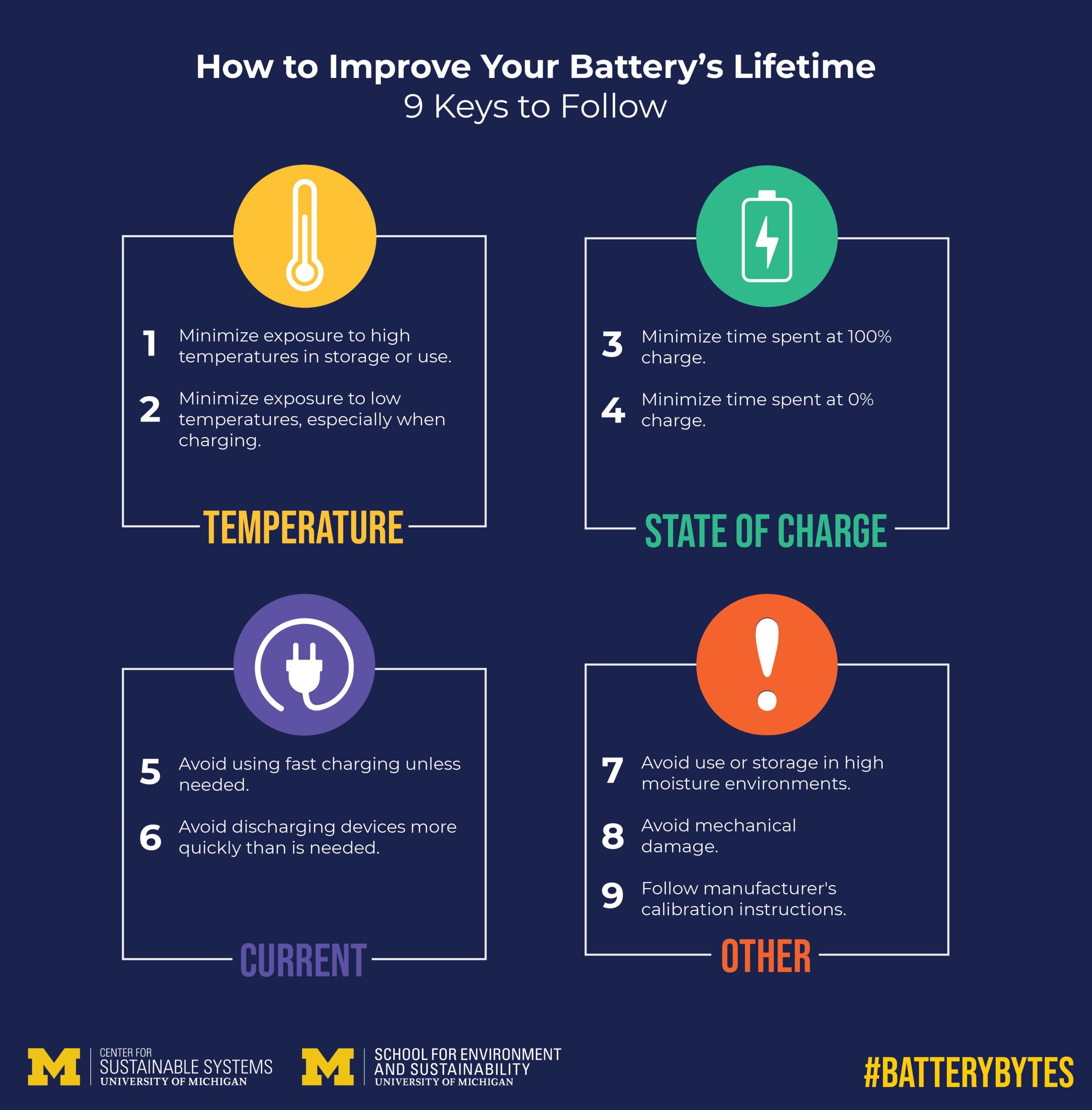 "Tips are broken into 4 categories. Under ""Temperature,"" tip 1 reads ""Minimize exposure to high temperatures in storage or use."" Tip 2 reads, ""Minimize exposure to low temperatures, especially when charging."" Under ""State of Charge"" tip 3 reads, ""Minimize time spent at 100% charge."" Tip 4 reads, ""Minimize time spent at 0%."" Under ""Current,"" tip 5 reads ""Avoid using fast charging unless needed."" Tip 6 reads, ""Avoid discharging devices more quickly than is needed."" Under ""Other,"" tip 7 reads, ""Avoid use or storage in high moisture environments."" Tip 8 reads, ""Avoid mechanical damage."" Tip 9 reads, Follow manufacturer's calibration instructions."""