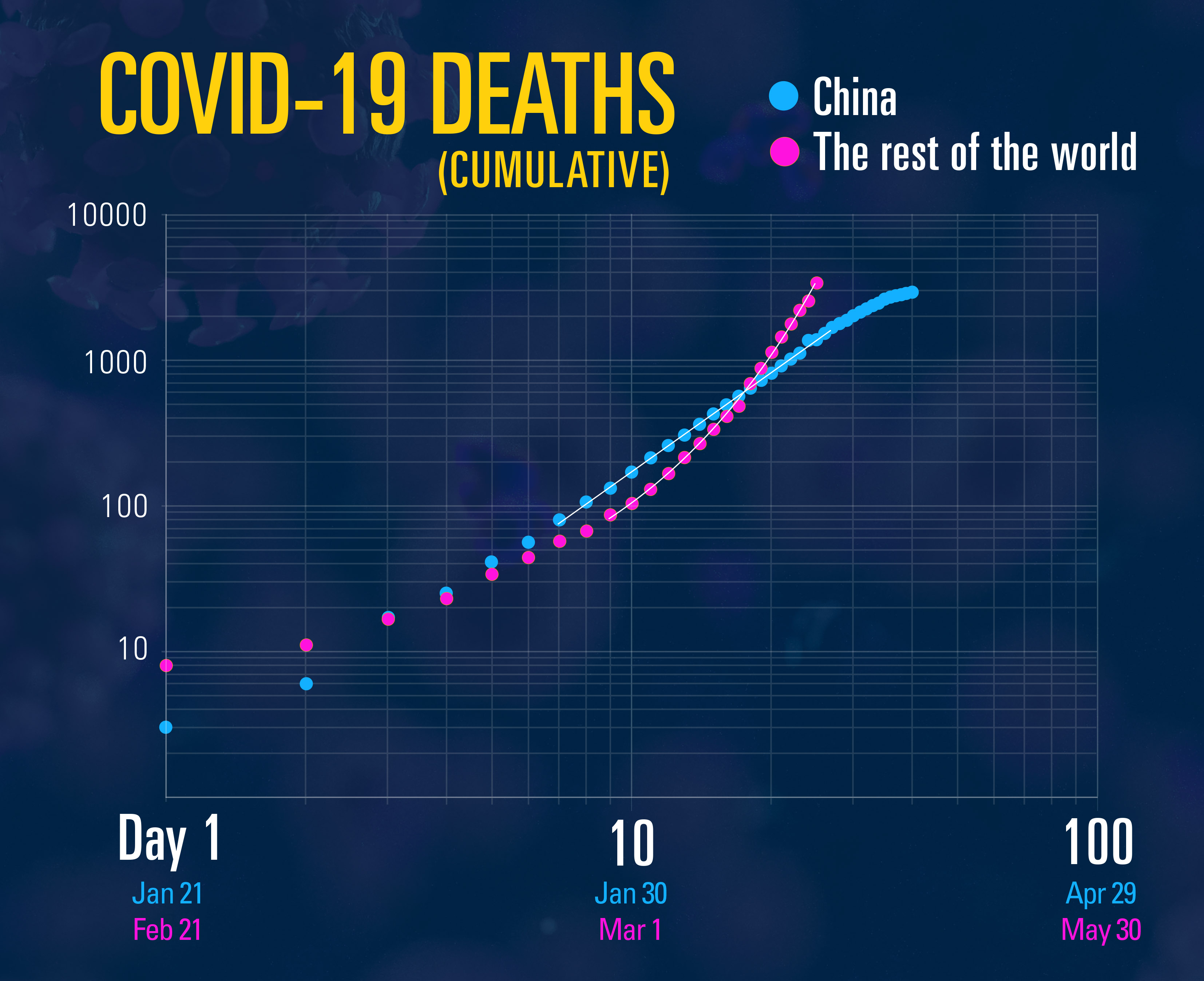 The deaths in China changed from exponential (curved) growth to the straight line of a power law before tapering off. Meanwhile, deaths outside China continue to follow an exponential curve. This shows that while the virus is being successfully managed in China, it is essentially uncontrolled in the rest of the world. Robert and Anna Ziff applied logarithmic scales to both the days axis and the death axis to make the difference between exponential and power law growth easier to see. Data source: World Health Organization. Image credit: Steve Alvey/University of Michigan Engineering