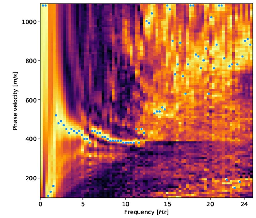 Analysis of seismic wave velocities using distributed acoustic sensing technique with fiber-optic cables. Image credit: Zack Spica