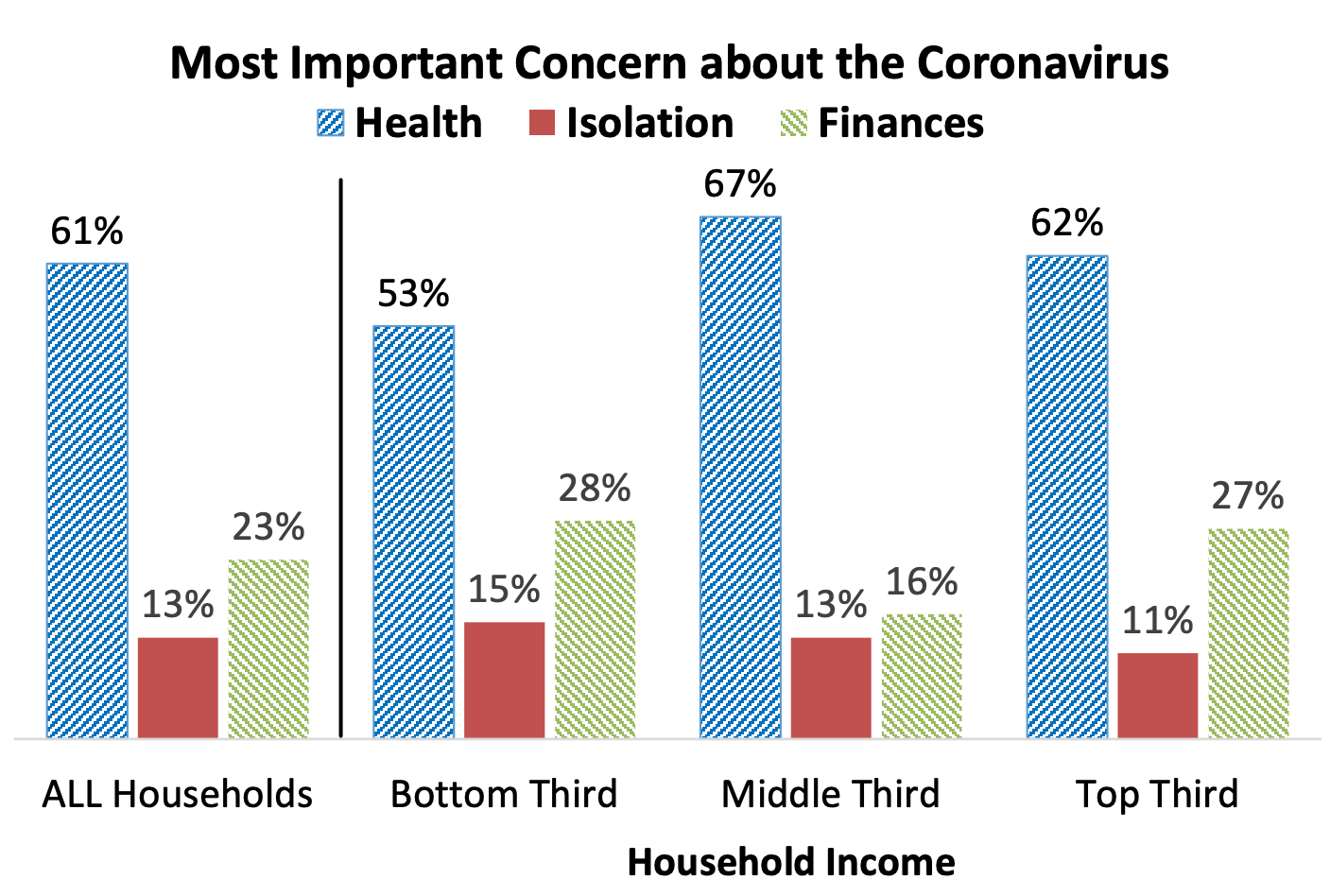 Graph on most important concerns about the Coronavirus. Image credit: U-M Surveys of Consumers