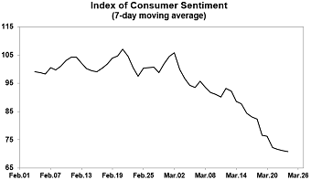 Image credit: UniveConsumer sentiment dropped 11.9 Index-points in March, the fourth largest one-month decline in nearly a half century. Image credit: University of Michigan Surveys of Consumersrsity of Michigan Surveys of Consumers