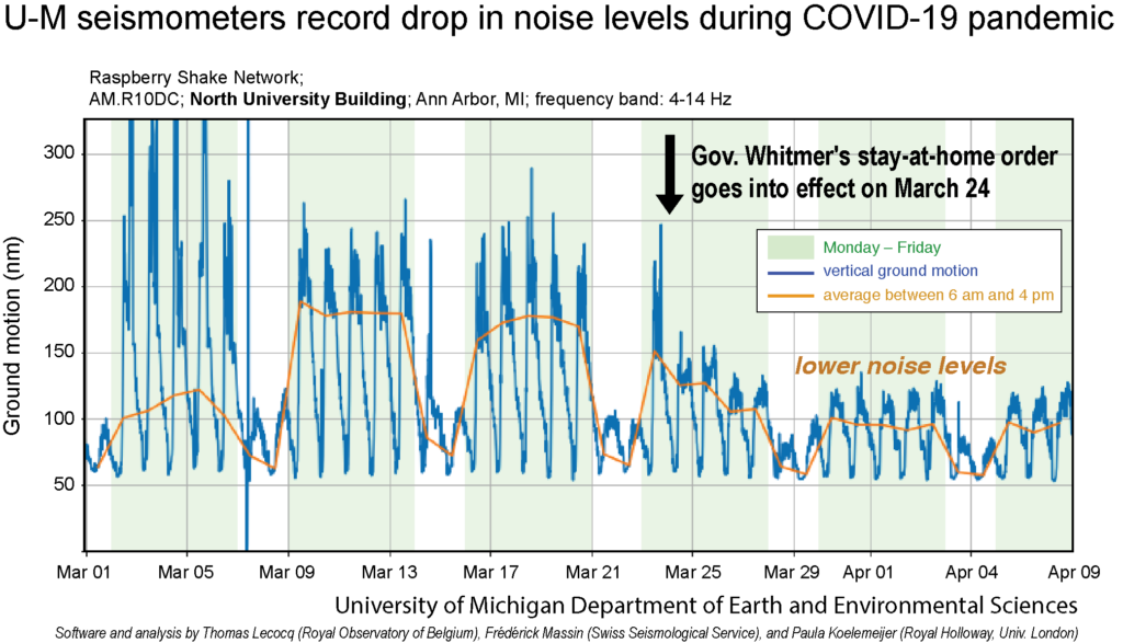 Data from a seismometer on the U-M Central Campus shows a sharp drop in ground vibrations after Michigan Gov. Gretchen Whitmer's stay-at-home executive order went into effect on March 24. Image credit: U-M Department of Earth and Environmental Sciences, Thomas Lecocq, Frederick Massin, and Paula Koelemeijer
