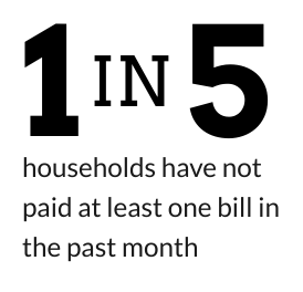 1 in 5 households have not paid at least one bill in the past month.