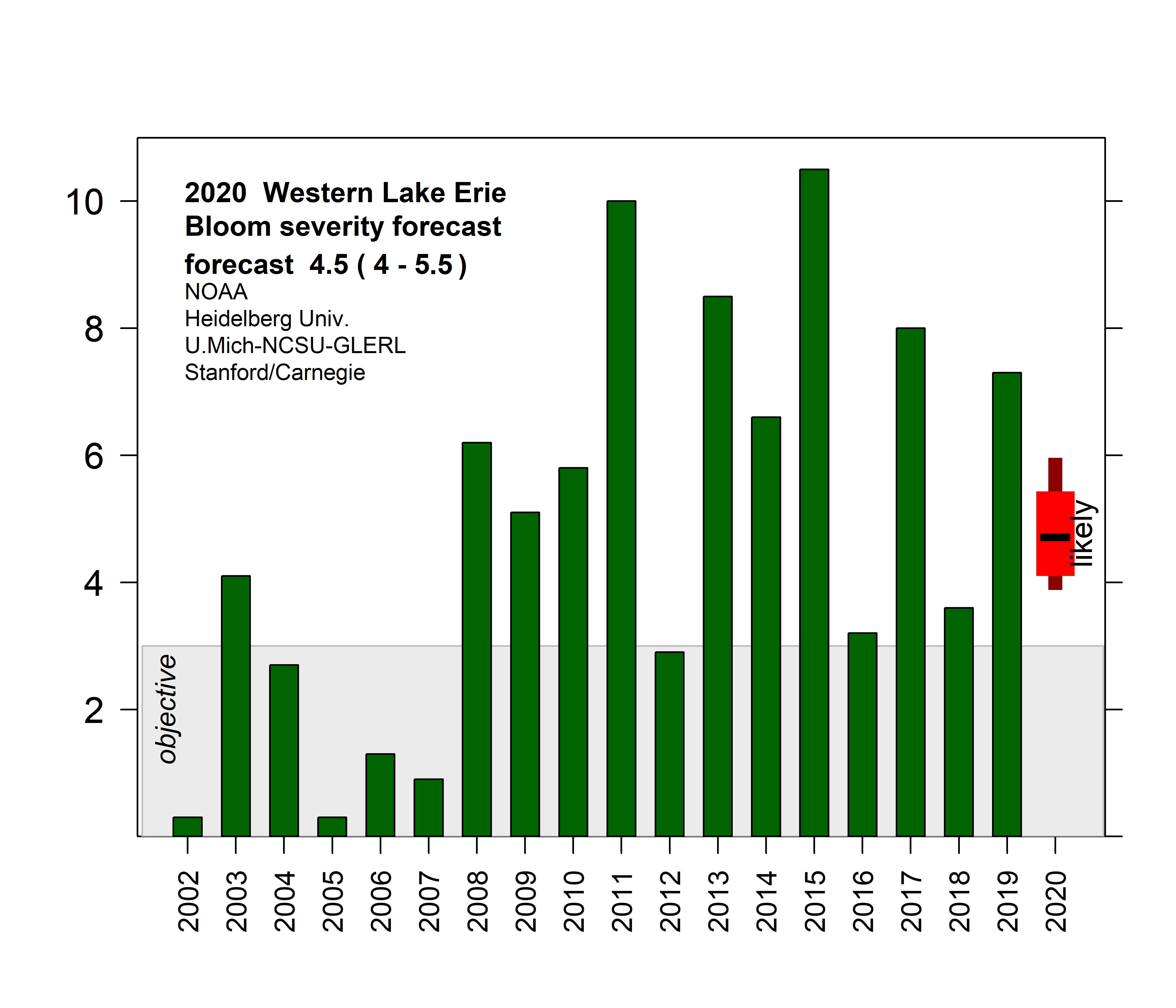 2020 Western Lake Eerie Bloom Severity Forecast. Image credit: NOAA