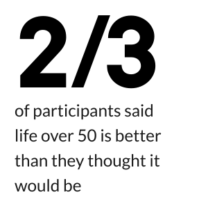 2/3 of participants said life over 50 is better than they thought it would be.