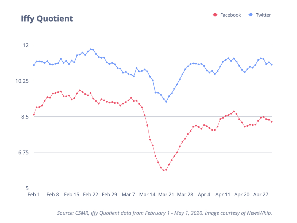 Iffy Quotient Graph