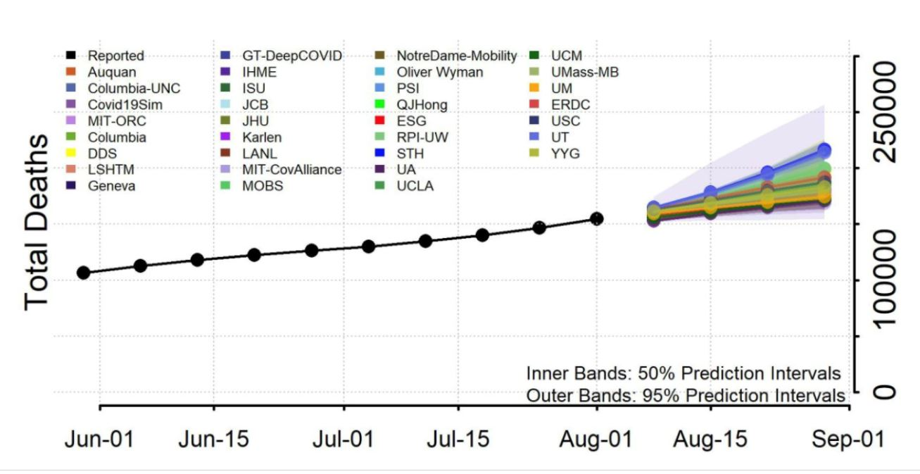Corsetti and Schwarz developed the UM model that joins the ensemble collected by the COVID-19 Forecast Hub.