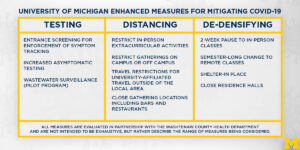 Table showing U-M Enhanced measures for mitigating COVID-19.
