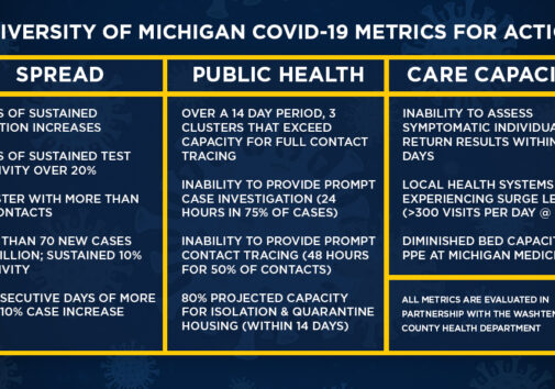 Table showing U-M COVID-19 metrics for action