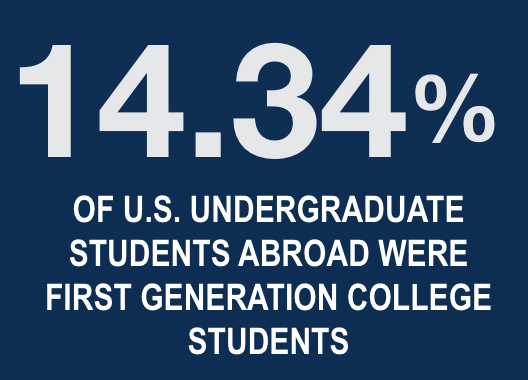 14.34% of U.S. Undergraduate Students abroad were first generation college students.