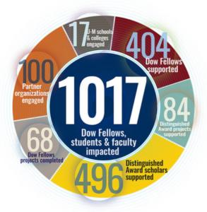 Image courtesy: U-M Business Engagement Center