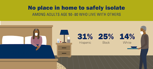 """""""No place in home to safely isolate"""" graphic with elderly person in bed wearing a mask."""