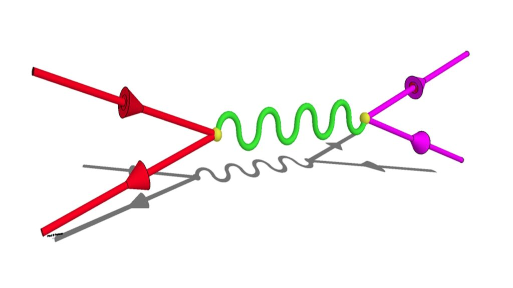 Graphic of quarks annihilating (left green lines), producing a photon (middle line), and producing two muons (right magenta lines). Scientists detected these muons to gain insight into the quark asymmetry of the proton.