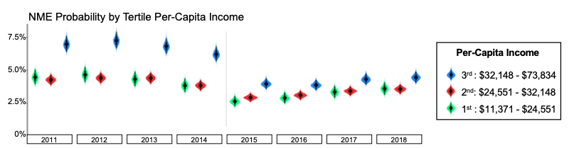 Prior to 2015, Michiganders in the highest tertile of per capita income had the highest probability of obtaining an NME compared to low- and middle-income earners. After the implementation of Michigan's administrative rule change, this gap diminished substantially.