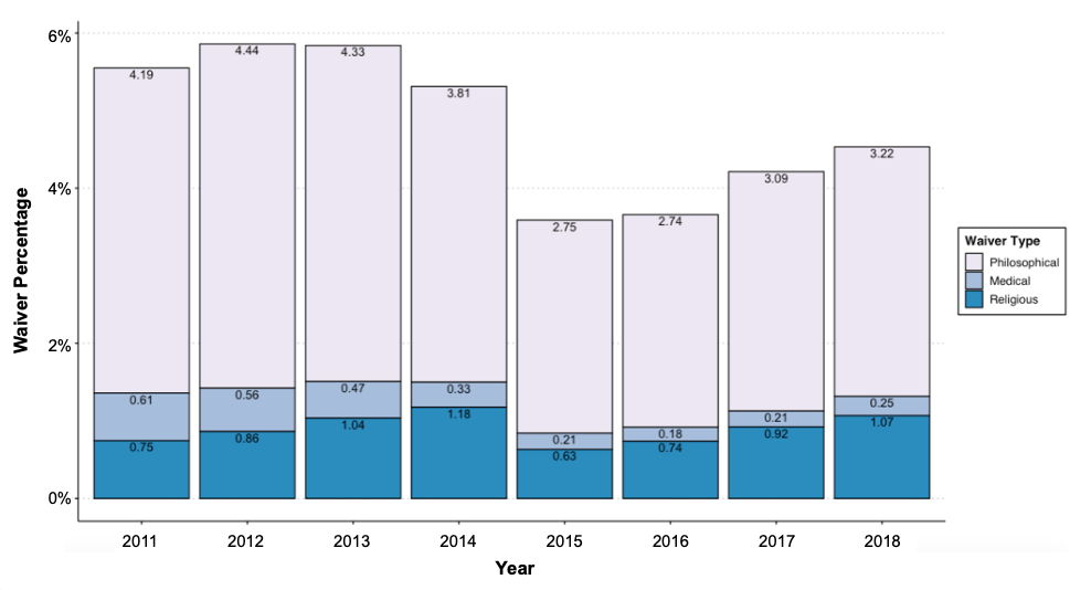 While vaccine exemption waivers decreased immediately after Michigan's January 2015 rule change, by 2018 a large rebound is apparent among philosophical and religious exemptions, while medical waiver rates remained low.