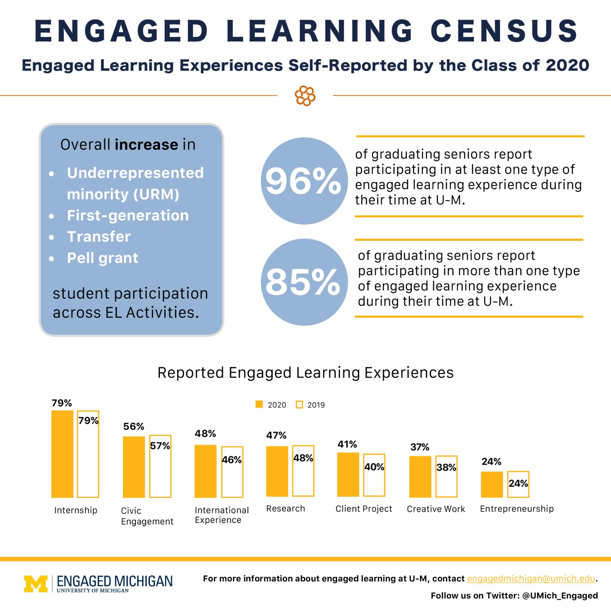 Engaged Learning Census infographic. Image courtesy: Engaged Michigan