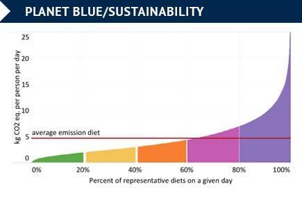20%的美国人制造几乎一半与饮食相关的温室气体排放